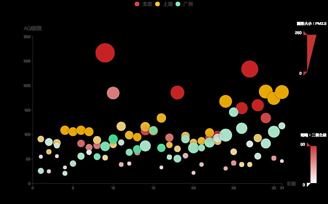 161cff7f3ffe1c5e - 基于javascript的数据可视化图表(vue.js和ECharts 可视化工具使用教程)