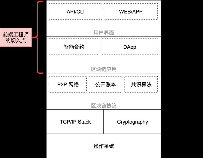162f4c887846bc1a - 区块链开发以太坊智能合约的 ICO DApp(区块链智能合约开发实战)