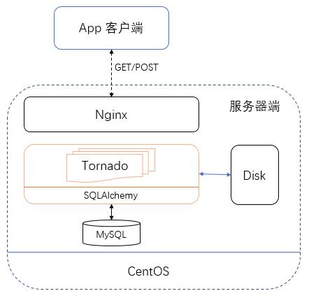 基于 Python 轻松自建 App 服务器(app与后端服务器开发入门)