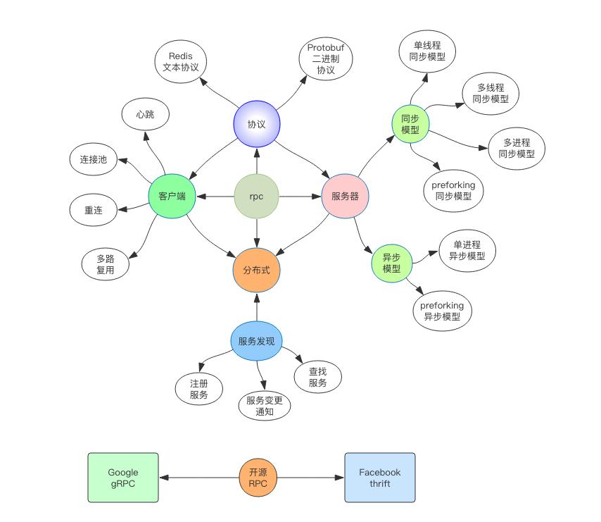 深入理解 RPC : 基于 Python 自建分布式高并发 RPC 服务(RPC 服务是怎样使用的?)