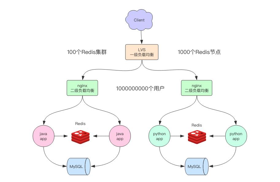 16491e285c2c074a - redis核心原理与应用实践(内含redis基础知识与技能总结教程)