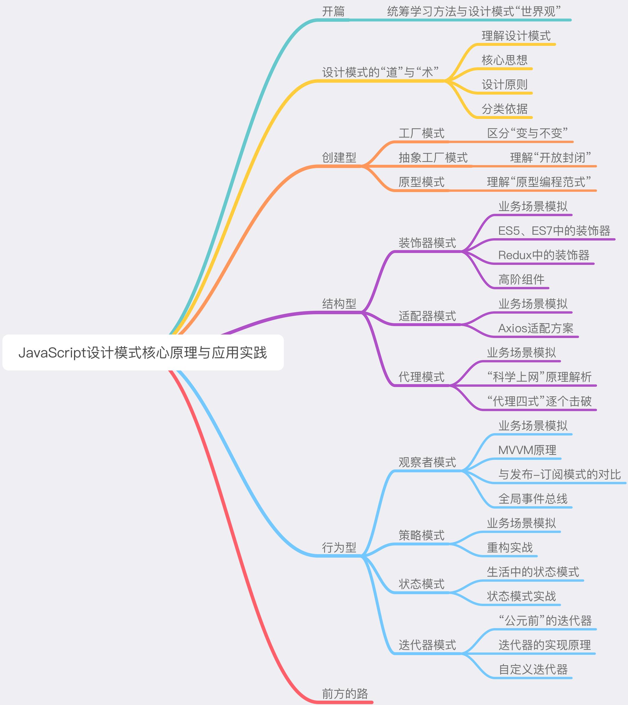 JavaScript ⼼原理与应⽤实践(前端必学js教程)