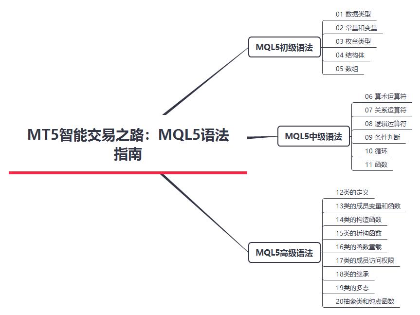 2020121905550467 - 权威MQL5语法指南,MT5智能交易之路
