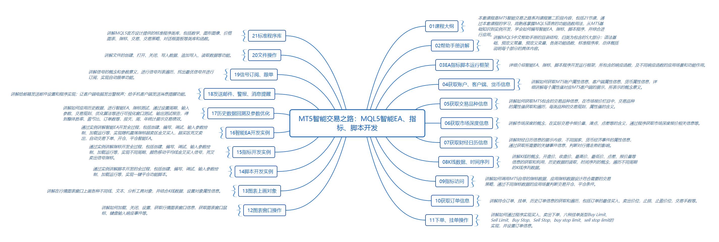 2020121906084686 - MQL5智能EA指标脚本开发,MT5智能交易高手之路
