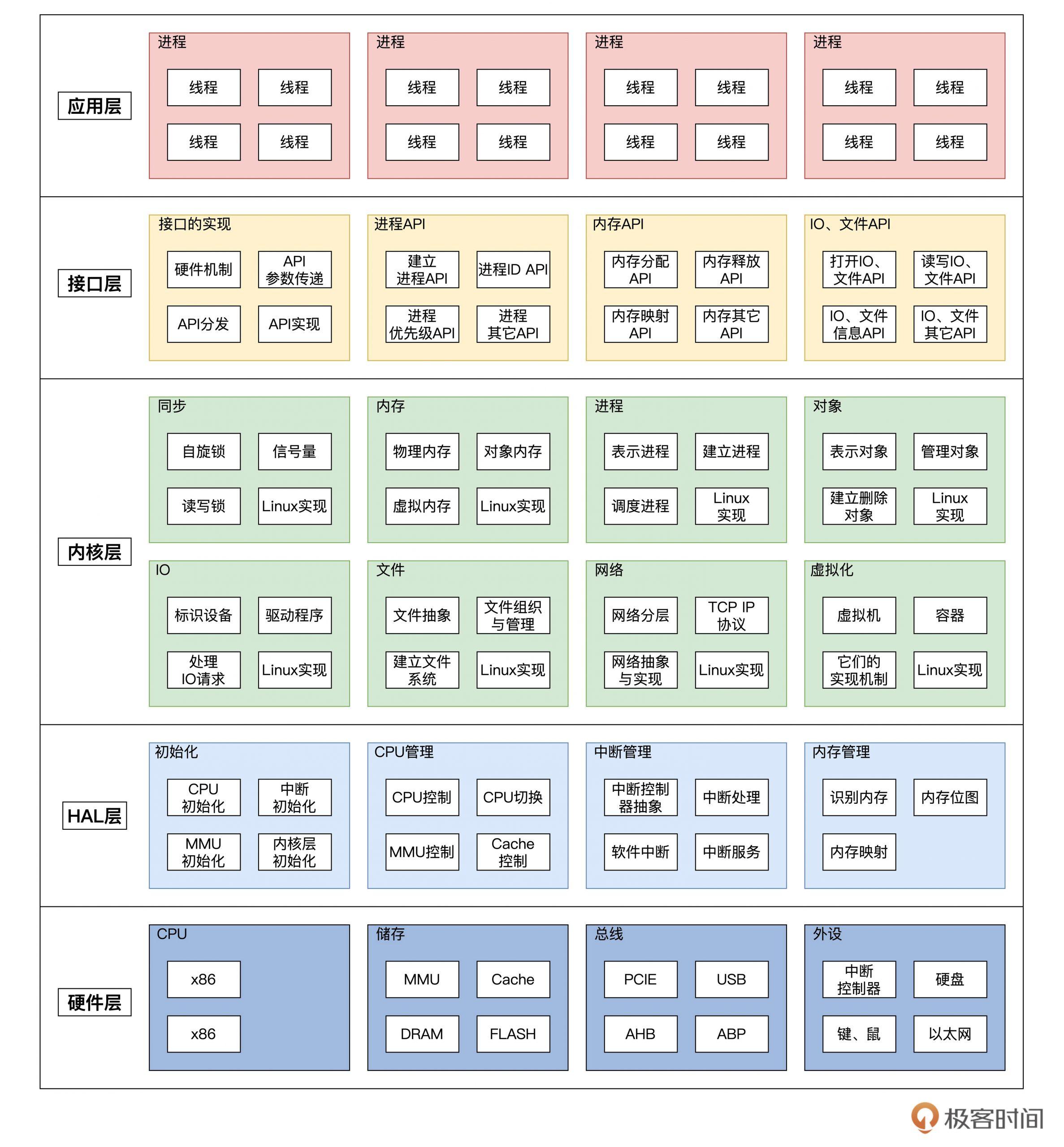 操作系统实战45讲,从0到1,实现自己的操作系统