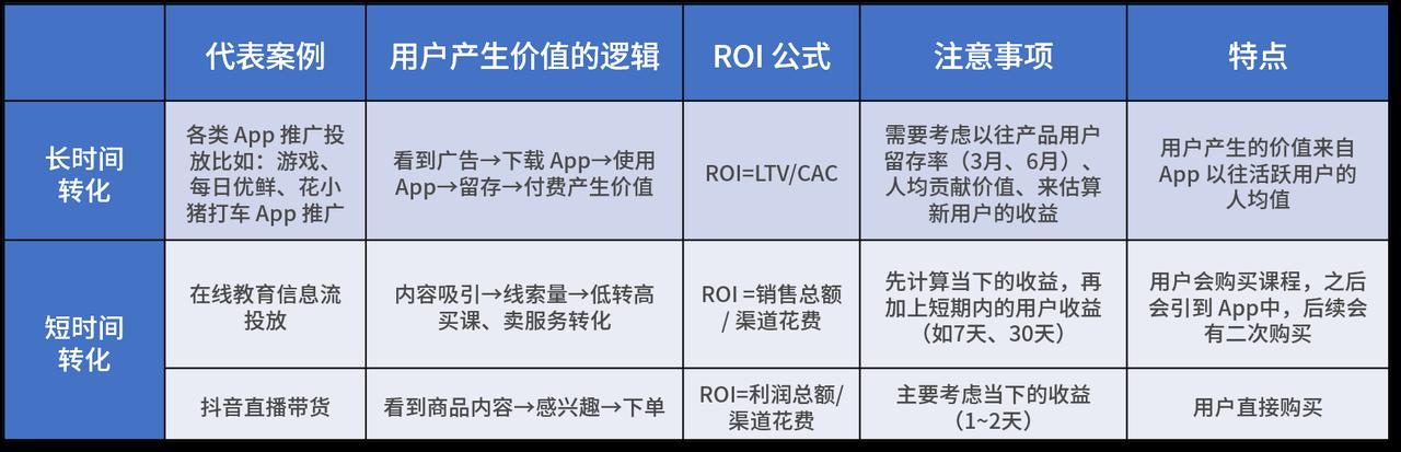ROI 最大化:保姆级投放实操指南
