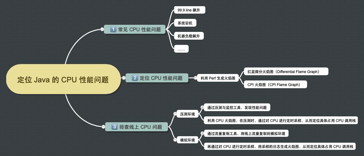 如何定位Java的CPU性能问题