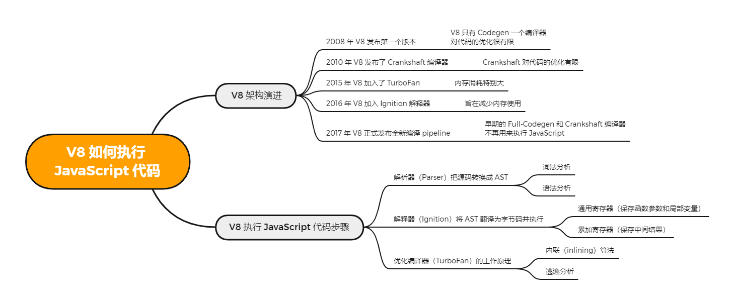 V8是如何执行JavaScript代码的?