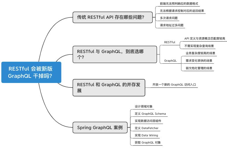 RESTful会被新版GraphQL干掉吗?