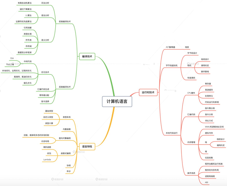 把手带你写一门编程语言,从0到1,实现自己的编程语言