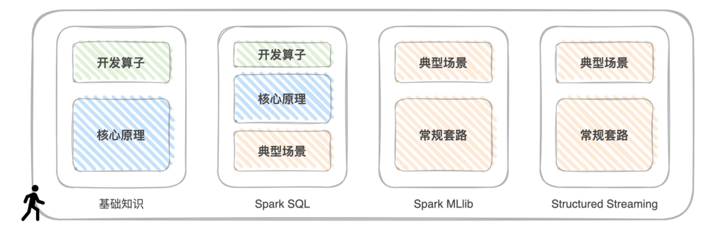 零基础入门Spark,从项目入手,带你深入浅出玩转Spark
