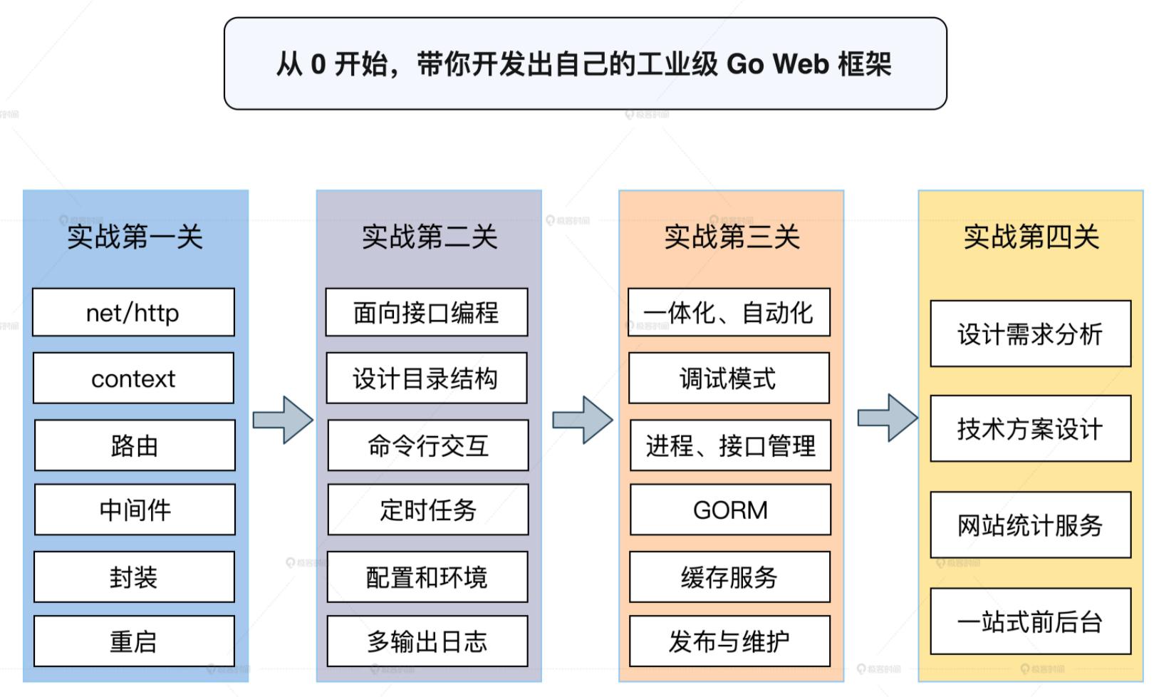 手把手带你写一个Web框架,从0到1,实现自己的工业级Web框架