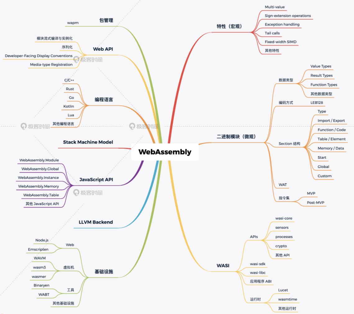 WebAssembly入门课,从0到1实现一个WebAssembly多媒体应用